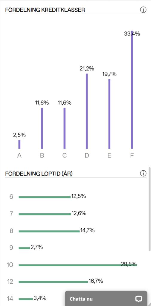 Lendify gränssnitt - fördelning av riskklasser