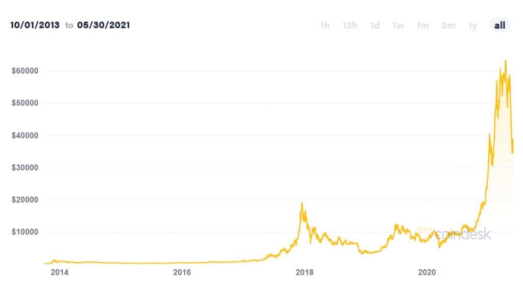 Bitcoin prisutveckling graf